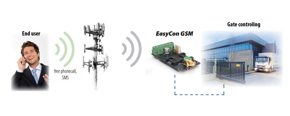 EasyCon GSM komunikator