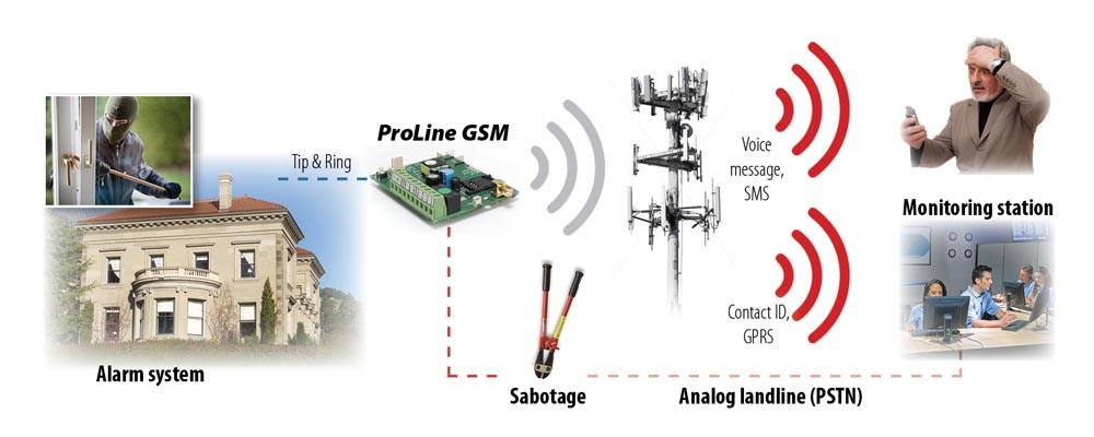 Simulator telefonske linije ProLine GSM komunikator